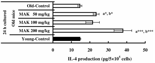 Effects of Maharishi Amrit Kalash 5 (MAK5) on IL-4 production of splenic lymphocytes stimulated by Con A in mice . Splenic lymphocytes from control (old and young) and MAK5 treated mice were incubated with Con A (5 μg/ml) for 24 h. Production of IL-4 in culture supernatants was measured by ELISA system. Values are means ± SE. a*  P