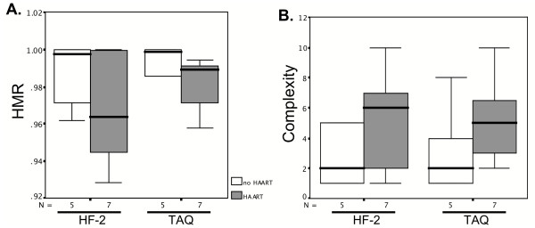 Comparison of quasipecies genetic diversity (assessed by HMR, Panel A) and complexity (panel B) values processed with Taq or HF-2 polymerases, in 12 HCV/HIV co-infected samples treated (N = 7) or not treated (N = 5) with HAART. The box plots represent the means and ranges of the HMR and complexity scores for 240 HVR1 clones amplified by each polymerase, for a total of 480 clones (12 patients × 20 clones/patient × 2 enzymes). Error bars represent standard deviations. Wilcoxon Signed Ranks tests determined that all differences were not statistically significant.