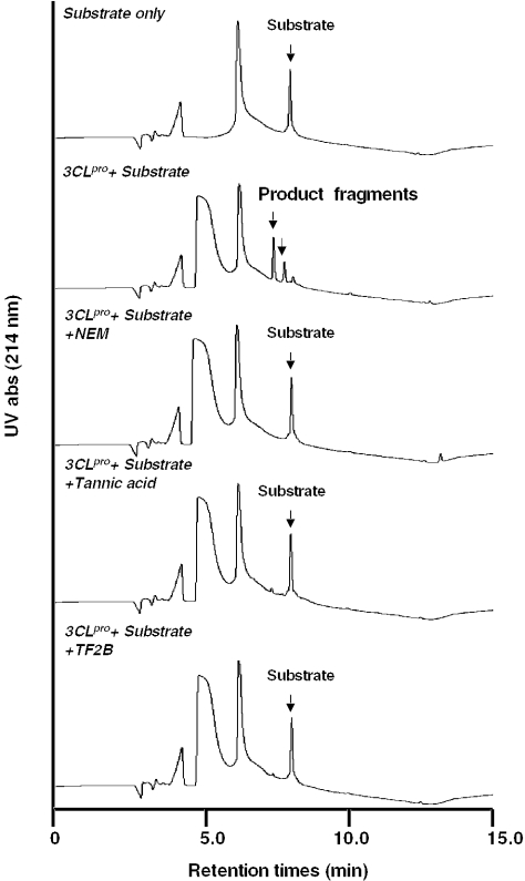Inhibition of 3CL Pro activity by HPLC assay. Injection of 40 µl of incubation samples for <t>C18</t> reverse phase column analysis. The substrate or product fragment peaks were analyzed by HPLC with UV absorbance detection at 214 nm. The HPLC system is described in Methods.