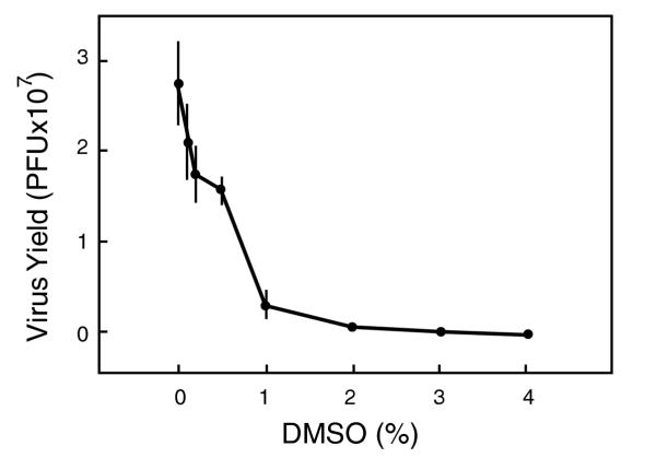 Effect of DMSO in the productive infection of HSV-1. Cultured Vero cells (10 5 cells in 24-well plates) were infected with 1 million PFU of the dUTPase/LAT recombinant virus. After 1 hr adsorption period, overlay medium was added containing the indicated concentrations of DMSO. At 24 hr post-infection, the cells were harvested and the virus yield was determined by plaque assay. Data are the average ± SD of 3 duplicate determinations.