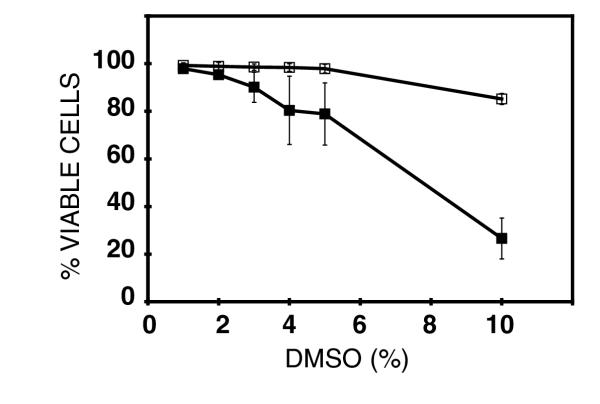 Cell toxicity of DMSO. Confluent cultures of Vero cells in 96-well plates were treated with the indicated concentrations of DMSO for either 24 h (filled circles) or for 8 hr (open circles) and cytotoxicity determined 28 hrs after the initiation of the treatment. Results are average ± SD of 4 duplicated determinations.