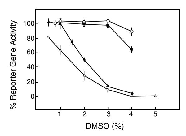 Effect of DMSO treatment on productive infection at different phases of infection. Cultured Vero cells (10 5 cells in 24-well plates) were infected with 1000 pfu of the dUTPase/LAT recombinant virus. Treatments were as follows: DMSO at the indicated concentrations was present for 24 h before adsorption (filled circles), during the adsorption phase (open circles) or for 23 hr after the adsorption period (filled triangles). Also included is the effect of DMSO present for 23 hr after adsorption on HFF cells infected under similar conditions (open triangles). Reporter gene activity was determined at 24 hr following infection. Data are the average ± SD of 3–6 duplicate determinations.