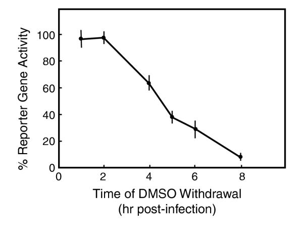 Time course dependency of DMSO blockade of productive infection. Cultured Vero cells (10 5 cells in 24-well plates) were infected with 1000 PFU of the dUTPase/LAT recombinant virus. After the adsorption phase, 4% DMSO was added in the ovelay medium and kept for the indicated time periods. At those times, the media were replaced with fresh overlay medium without DMSO and the incubation continued 24 hr. Reporter gene activity was determined at 24 hr post-infection. Data are the average ± SD of 3–6 duplicate determinations.