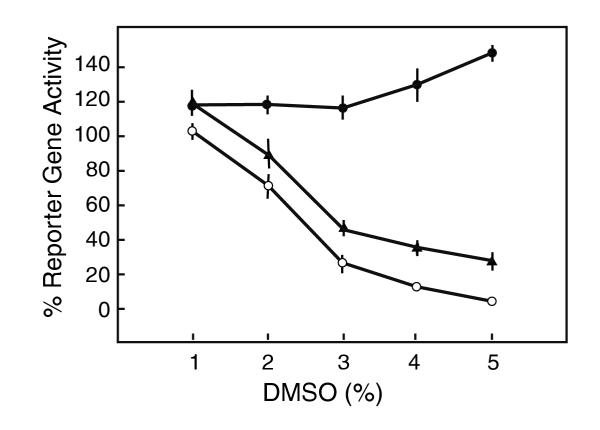 Effect of 8 hr treatment of DMSO at different phases of infection. Cultured Vero cells (10 5 cells in 24-well plates) were infected with 1000 PFU of the dUTPase/LAT recombinant virus. Treatments were as follows: DMSO at the indicated concentrations were present for 8 h before adsorption (filled circles), 8 h immediately after adsorption (open circles) and 16 to 24 hr (triangles). Reporter gene activity was determined at 24 pi. Data are the averages ± S.D. of 3–6 duplicate determinations.