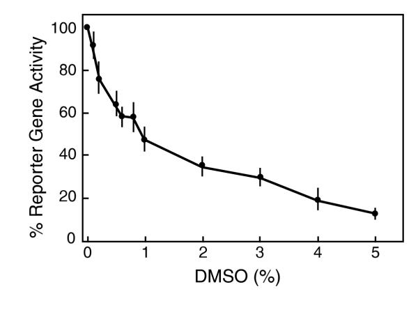 Inactivation of HSV-1 virion infectivity by DMSO. The dUTPase/LAT recombinant virus was suspended in PBS-glucose medium at 2000 PFU/ml and incubated at 37°C for 7 hr. Aliquots of 0.5 ml of the suspension were then adsorbed to Vero cells (10 5 cells in 24-well plates) for 1 hr. The virus suspension was then replaced with overlay medium, and reporter gene activity was determined at 24 hr. Data are the averages ± S.D of 4 duplicate determinations.