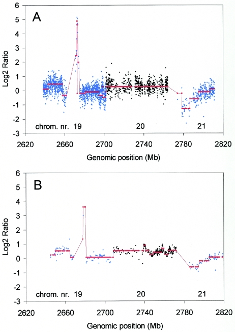 Validation of the oligo array CGH platform with DNA obtained from FFPE tissue. DNA from an FFPE gastric tumour was hybridized with normal human reference DNA on a human oligo array ( A ) and a 1 Mb human BAC array ( B ). Log2ratios were calculated without moving average and are displayed for chromosomes 19–21 as a function of their position on the genome. Log2ratios of the odd and even chromosomes are shown in aqua blue and black, respectively. Chromosome numbers are indicated. Smoothed values of the log2ratios (red).