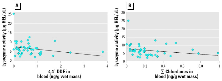 Scatterplots of plasma lysozyme activity versus concentrations of 4,4′-DDE ( A; r S = −0.310, p = 0.038) and ∑chlordanes ( B; r S = −0.368, p = 0.013) measured in the blood of loggerhead sea turtles. Linear trend lines demonstrate the negative relationships determined using Spearman rank correlations.