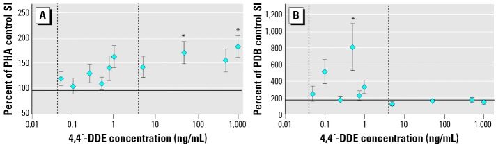 The effect of a 5-day in vitro exposure to 4,4′-DDE on loggerhead sea turtle lymphocyte proliferation (SI) responses stimulated by 5 μg/mL PHA ( A ) and 0.2 μg/mL PDB ( B ). Data are shown as mean ± SE of the percentage of the SI measured in the control (no DMSO or 4,4′-DDE) for each turtle. Sample sizes are 8 or 16 depending on the treatment group. The x -axis crosses the y -axis at the percentage of the control value for the wells receiving only DMSO. The mean ± SE SI for the DMSO controls in the PHA and PDB experiments was 96.6 ± 15.0 and 172 ± 39, respectively. Vertical dashed lines indicate the range of 4,4′-DDE concentrations measured in the blood of 17 loggerhead sea turtles used in the correlative field study. *Significantly different from the DMSO control (ANOVA with log-transformed data, Dunnet's multiple comparison test; p