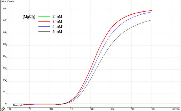 Optimization of MgCl2 concentration in samples.