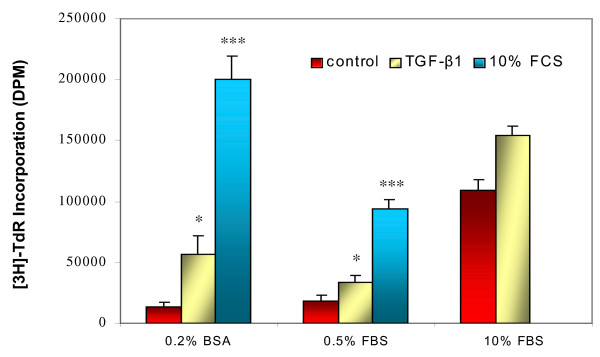 ASMC responses to TGF-β1 and serum in different culture conditions. ASMCs were cultured with DMEM/10% FBS to confluence and then changed to DMEM/0.2% BSA, DMEM/0.5% FBS, or DMEM/10% FBS for 72 hours, followed by treatment with 5 ng/ml of TGF-β1 or 10% FBS for 24 hours prior to [ 3 H]-thymidine incorporation assay. * p