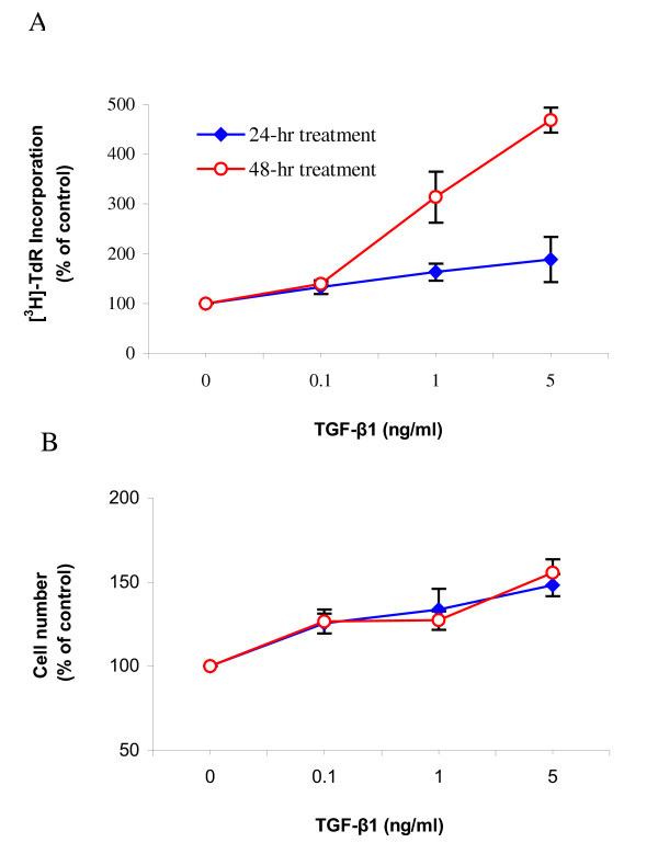 TGF-β1 concentration-dependently increased proliferation of ASMCs. Confluent and growth-arrested ASMCs were incubated with various concentrations of TGF-β1 for 24 or 48 hours prior to [ 3 H]-thymidine incorporation assay (A) or cell counting (B). Significant differences were detected at all concentrations of TGF-β1 treatment compared to the untreated control, p