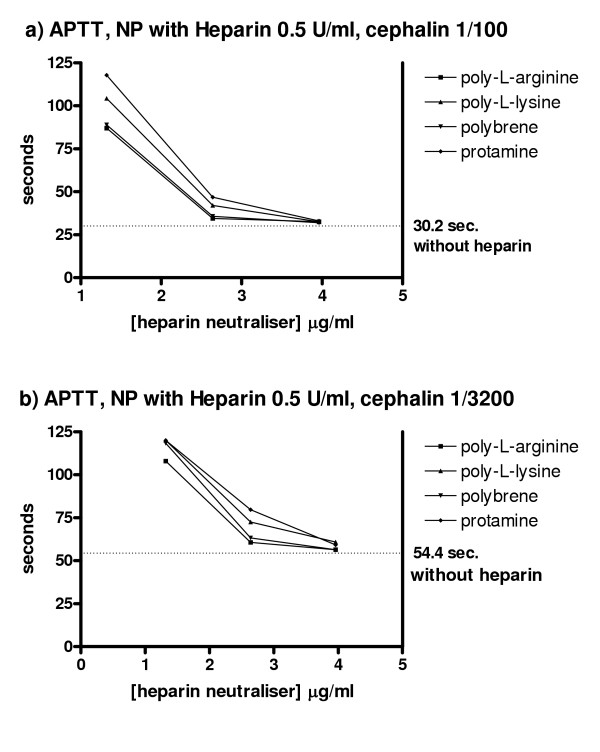 Effect of heparin neutralisers on the APTT of heparinised plasma . a) APTT values of Na-citrate plasma with heparin added in vitro to a final concentration of 0.5 U/ml. APTT reagent with cephalin 1/100 as phospholipid source. APTT in this heparinised plasma was unmeasurable without heparin neutraliser, i.e. clotting times > 120 sec. The figure shows the clotting times when increasing concentrations of the different heparin neutralisers were added. b) APTT values of Na-citrate plasma with heparin added to a final concentration of 0.5 U/ml. APTT reagent with cephalin 1/3200 as phospholipid source. Again, APTT was > 120 sec. when no heparin neutraliser were added. The figure shows the clotting times when increasing concentrations of the different heparin neutralisers were added.