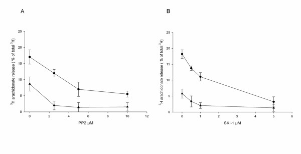 Inhibition by PP2 or SKI-1 of zymosan- and S.aureus -induced release of arachidonate . Macrophages were labeled with [3H]arachidonic acid for 20 h. The cells were pretreated for 15 min with the indicated concentrations of PP2 (A) or SKI-1 (B) followed by stimulation with either zymosan (●) for 45 min or S.aureus (▲) for 60 min. Results are mean ± SEM (n = 3) and corrected for the release in control cultures.