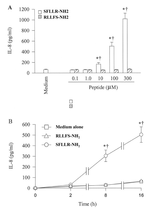 Effect of SFLLR-NH 2 , an agonist peptide of PAR-1 and its reverse peptide RLLFS-NH 2 on IL-8 release from A549 cells. Cells were incubated ( A ) with various concentrations of SFLLR-NH 2 (open bar) or RLLFS-NH 2 (hatched bar) at 37°C for 16 h or ( B ) with 100 μM of SFLLR-NH 2 and RLLFS-NH 2 for 2 h, 8 h and 16 h. Values shown are Mean ± SE for five separate experiments performed in duplicate. * P