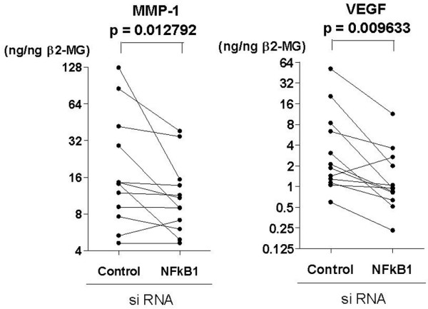 Suppression of the production of matrix metalloproteinase (MMP)-1 and vascular endothelial growth factor (VEGF) by silencing nuclear factor (NF)κB1 mRNA in bone marrow CD34+ cells from patients with rheumatoid arthritis. Purified bone marrow CD34+ cells from 12 patients with rheumatoid arthritis were transfected with small interfering RNA (siRNA) for NFκB1 or a scrambled sequence control siRNA, after which the cells were further incubated in culture medium with stem cell factor (10 ng/ml), granulocyte-macrophage colony stimulating factor (1 ng/ml) and tumor necrosis factor-α (10 ng/ml) for 4 weeks with no medium changes. After the incubation, the supernatants were harvested and assayed for MMP-1, VEGF and β 2 -microglobulin (β 2 MG) by ELISA. Statistical significance was evaluated by Wilcoxon's signed rank test.