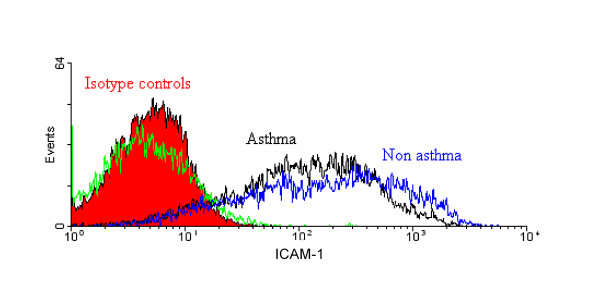Similar expression of ICAM-1 on asthmatic and non-asthmatic HASM cells . A typical histogram of the expression of cell surface ICAM-1 on HASM cells derived from asthmatic (black line) and non-asthmatic (blue line) donors. Isotype controls are represented by the red (solid filled) and green lines for the HASM cells derived from non-asthmatic and asthmatic donors respectively.
