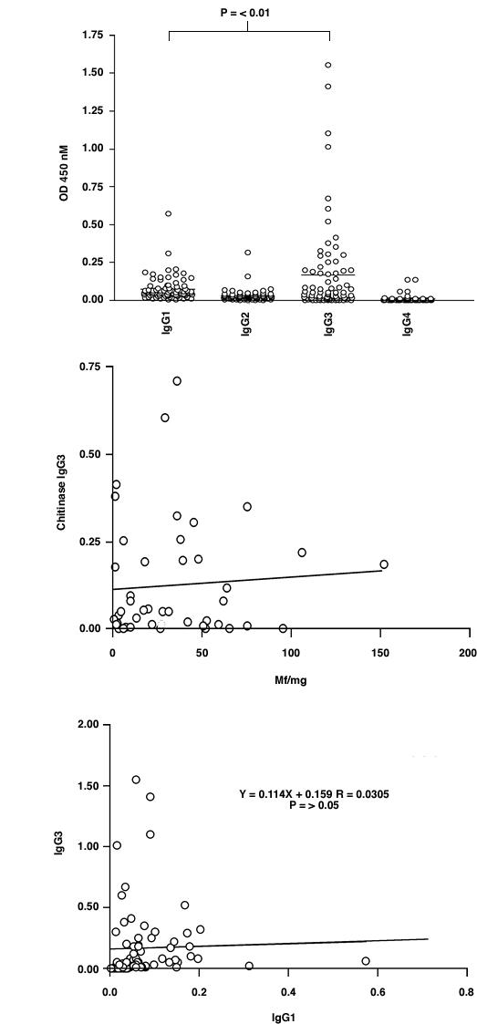 IgG subclass analysis by ELISA on Ov-CHI-1 full-length antigen using 77 selected sera (see text). The whole profile of IgG1-IgG4 responses is shown in Figure 2A . Figure 2B shows the relationship between microfilarial skin density and anti-Ov-CHI-1 IgG3 level in these sera. The relationship of IgG1 with IgG3 is shown in Figure 2C .
