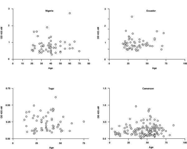Analysis of IgG responses to Ov-CHI-1 categorized by age for individual individuals from four endemic regions. Figure 6A : Nigeria, Figure 6B : Ecuador, Figure 6C : Togo, Figure 6D : Cameroon.