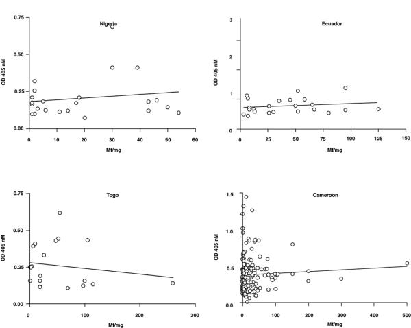Analysis of <t>IgG</t> responses to Ov-CHI-1 plotted against microfilarial skin densities for individual individuals from four endemic regions. Figure 8A : Nigeria, Figure 8B Ecuador, Figure 8C Togo, Figure 8D . Cameroon. The line of linear regression is shown on each graph.