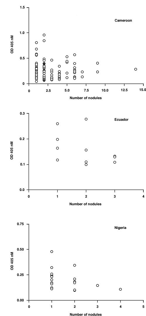 Analysis of IgG responses to Ov-CHI-1 with respect to skin nodule number for individual subject from four endemic regions. Figure 9A : Cameroon, Figure 9B : Ecuador, Figure 9C : Nigeria.