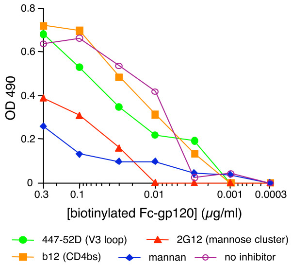 2G12 inhibits DC-SIGN-gp120 interaction in ELISA . The ability of mAbs to inhibit DC-SIGN-gp120 interaction was evaluated. Fc-DC-SIGN was coated on the plate. Fixed concentrations of mAbs or mannan were then added, followed by graded concentrations of biotinylated Fc-gp120, which was detected using a <t>streptavidin-alkaline</t> phosphatase conjugate. Results are representative of two independent assays.