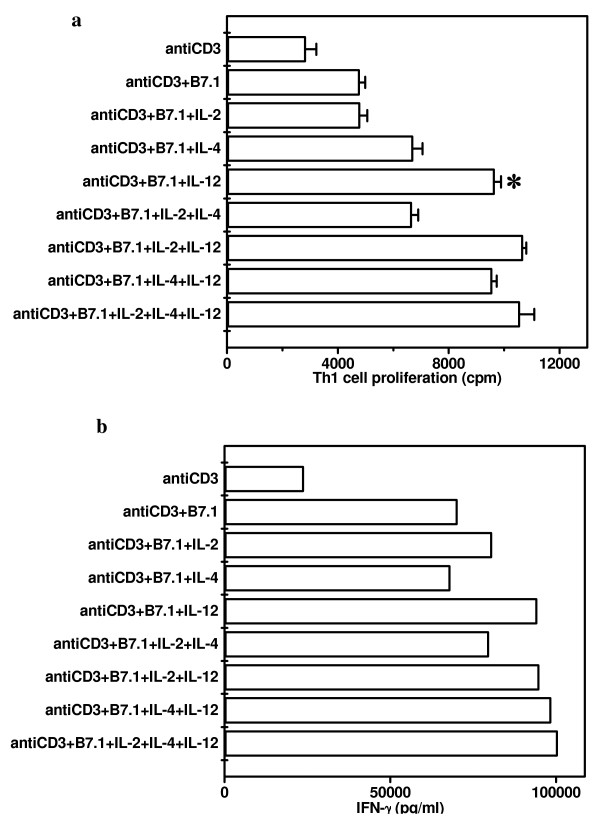 Influence of Pro-Th1 (IL-2 and IL-12) and Pro-Th2 (IL-4) <t>cytokines</t> on the proliferation and IFN-γ secretion by Th1 cells stimulated with anti-CD3 Ab and B7-1. pGL-10 Th1 cells were cultured with anti-CD3 Ab (0.01 μg/ml) in the presence of CHO-B7-1 (5 × 10 4 /well). Cytokines IL-2, IL-4 or IL-12 alone or in combinations were also added into the cultures. For proliferation (Fig. 5a), cultures were pulsed after 48 h with 3 H-thymidine (0.5 μCi/well) and were harvested after last 16 h of incubation period. Data are expressed as mean ± SEM of triplicate wells. IFN-γ (Fig. 5b) was estimated by ELISA in the pooled culture supernatants collected from the triplicate wells after 48 h of the initiation of cultures. The control cultures comprising of Th1 cells, CHO-B7-1+Th1 cells, CHO+Th1 cells, CHO-B7-1, CHO showed no noticeable change. The data presented are from three independent experiments. '*' Represents p
