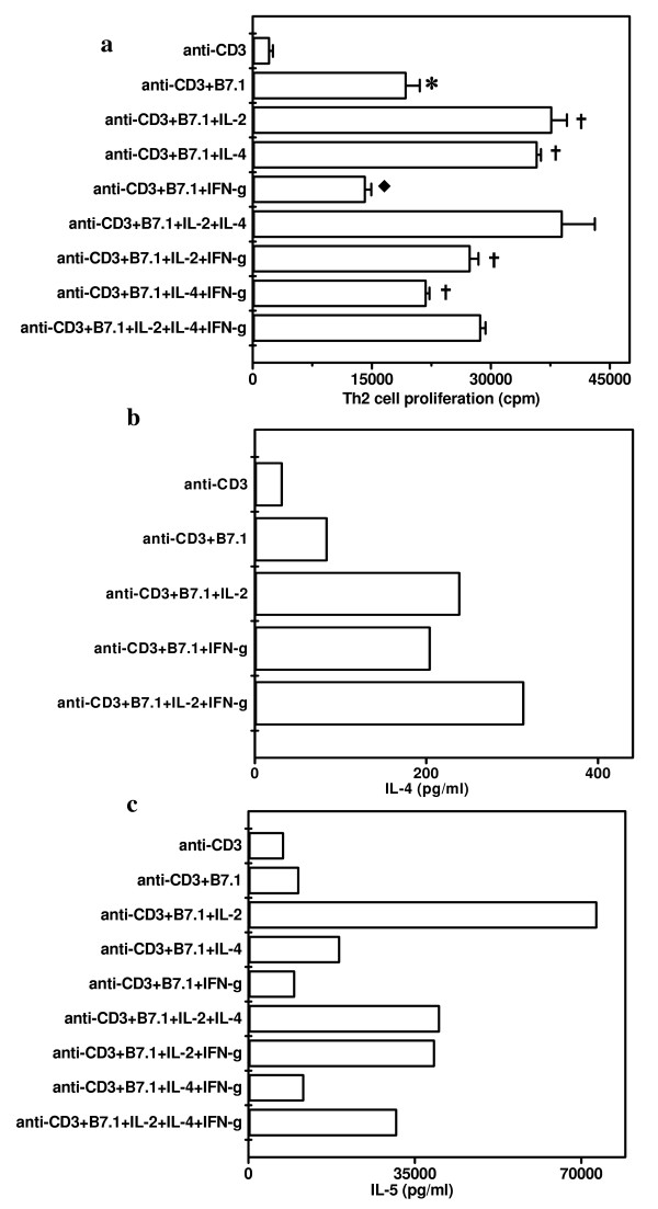 Influence of Pro-Th1 (IL-2 and IFN-γ) and Pro-Th2 (IL-4) cytokines on the proliferation and IL-4 and IL-5 secretion by Th2 cells stimulated with anti-CD3 Ab and B7-1. D10G4.1 Th2 cells were cultured with anti-CD3 Ab (0.01 μg/ml) in the presence of CHO-B7-1 (5 × 10 4 /well). Cytokines IL-2, IL-4 or IFN-γ alone or in combinations were also added in to the cultures. For the proliferation (Fig. 6a), cultures were pulsed after 48 h with 3 H-thymidine (0.5 μCi/well) and were harvested after last 16 h of incubation period. Data are expressed as mean ± SEM of triplicate wells. IL-4 (Fig. 6b) and IL-5 (Fig. 6c) were estimated by ELISA in the pooled supernatants collected from the triplicate wells after 48 h of the initiation of the cultures. The control cultures comprising Th2 cells, CHO-B7-1+Th2 cells, CHO+Th2 cells, CHO-B7-1, CHO showed no considerable change except that IL-5 secretion was 1995 pg/ml when D10G4.1 Th2 cells were incubated with CHO-B7.1 in the absence of anti-CD3 Ab. The data presented are from three independent experiments. '*' Represents p