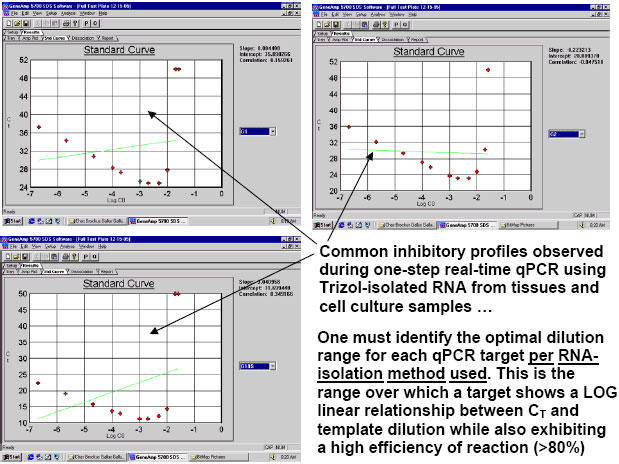 Demonstration of typical inhibitory qPCR profiles exhibited on qPCR Test Plates by the more concentrated RNA samples (on the right hand side of each graph) in a progressive dilution series. Targets here were Gallus gallus Gallinacin 1, Gallinacin 2 and Gallus gallus 18S ribosomal RNA (the single housekeeper). Stock I here was an equivolumetric mixture of the 26 total tissue RNA samples used in this study: just after their isolation by Trizol method, each RNA pellet was resolubilized in 150 ?l of 0.1 mM EDTA pH 6.75, warmed to 65°C for 5 minutes, and their 260 nm and 260 nm /280 nm measurements at 1:50 were taken. 70 ?l of each resolubilized RNA was then Turbo-DNAse treated [70 ?l RNA isolate + 10 ?l 10X Turbo DNase Buffer + 20 ?l Turbo DNase enzyme (40 Units); and finally 10 ?l Inactivation Reagent] and 80 ?l of each was then diluted 1:10 with nuclease-free water. Subsequently, 50 ?l of each of these 1:10 RNA isolates was mixed together into a single tube attaining a final volume of 1,300 ?l. This was the Stock I RNA solution from which all standards and inter-plate calibrators were prepared. It was also the mixture which served as the source of the serially-diluted template samples for the Test Plate which we ran early on to identify the best RNA dilution ranges for each of the 3 targets. All calculations for this study were quickly performed by the FF2-6-001 qPCR set-up tool.