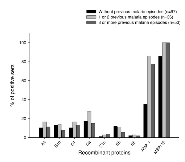 Association between the percentage of responders that recognize each recombinant protein and the number of previous episodes malaria . A total of 186 individuals were grouped according to the number of times they had episodes of P. vivax malaria. The cut-off values were the same as used for Table 1. There was a significant increase in the percentage of individuals containing IgG anti-AMA-1 in the groups with previous malaria episodes when compared with individuals without previous episodes of the disease ( P