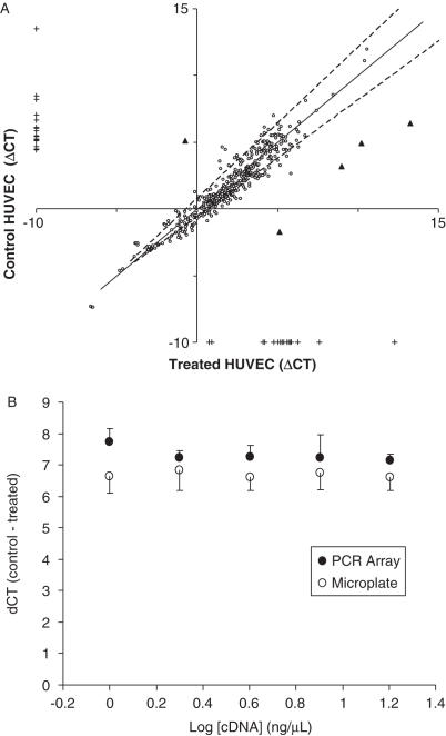 Transcript analysis of TNF-α treated HUVEC. PCR arrays were used to make transcript measurements of cDNA generated from pooled HUVEC cells treated with either TNF-α or vehicle. Samples were normalized (ΔC T ) by subtracting the geometric mean of 13 housekeeping genes from the C T of each assay. ( A ) Correlates ΔC T between treated and untreated assays (circles), triangles showing significant difference were, from left-to-right genes CCL2 (NM_ 002982), SELE (NM_000450) , TNFAIP2 (NM_006291) , TNFAIP3 (NM_006290) , VCAM1 ( P