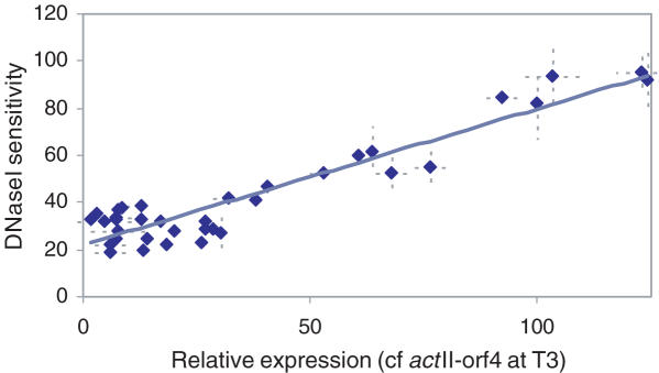 Transcriptionally regulated genes in S.coelicolor show a positive correlation between DNase I-sensitivity and level of expression. qrt-PCR was used to measure both relative DNase I sensitivity and RNA abundance ( Figure 1 , lower) for each of the twelve genes used in this study at the three timepoints described. Expression data is relative to the value of act II-orf4 gene at T3 timepoint. Each point is the average of at least three independent measurements with standard deviations shown as dotted lines.