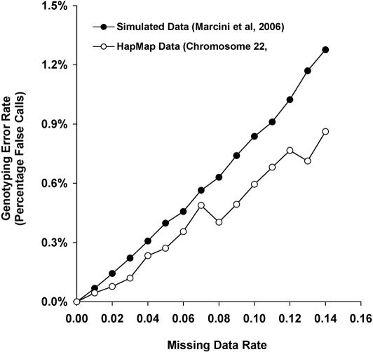 The error rate of the predicted genotypes using multiplexing pools in trios and the greedy algorithm for missing data estimation. The x -axis is the missing data rate and the y -axis is the resulting <t>genotyping</t> error rate. The pools and the corresponding confidence intervals were simulated on two datasets: The first is a dataset simulated from the coalescent model, taken from the dataset publicly available by ( 7 ). The second is chromosome 22, taken from 30 Yoruban trios collected by the HapMap consortium, ( 15 ).
