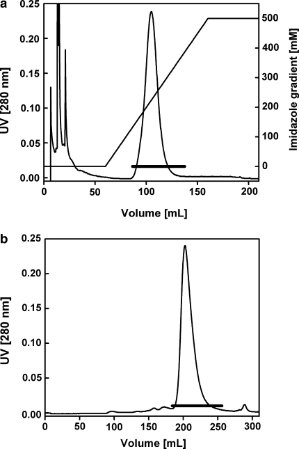 Purification of rTfH from the PF. E. coli TG1 cells derived from a fed-batch cultivation (Run A); 37 g biomass was used for osmotic shock treatment, a Ni 2+ -affinity chromatography with Chelating Sepharose Fast Flow, b gelfiltration with Superdex 75 prep grade; pooled fraction are marked by a line