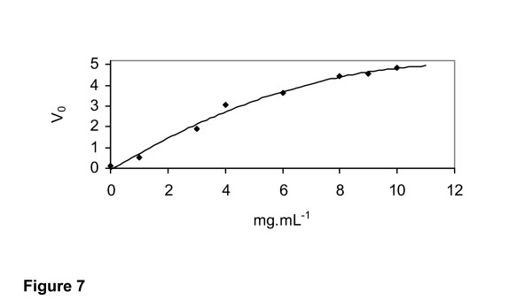 Hydrolysis (μmol·min -1 ·mL -1 ) of β-glucan by the purified 1,3-1,4-β-glucanase from Rhizopus microsporus var. microsporus , in the presence of different concentrations of 1,3-1,4-β-glucan.