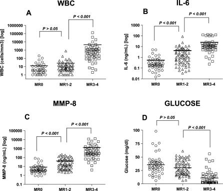 """Proteomic Profiling of AF Versus Results of Other Diagnostic Tests of Intra-amniotic Inflammation and/or Infection (A) AF median WBC count, (B) ELISA for the IL-6 (C) and MMP-8 levels, and (D) glucose concentration in the same samples of AF ( n = 169) varied with the degree of inflammation. Several degrees of inflammation were established using SELDI-TOF mass spectrometry (MR = 0 indicates """"no"""" inflammation; MR = 2 indicates """"minimal"""" inflammation; and MR = 3–4 indicates """"severe"""" inflammation). Statistical comparisons were performed using Kruskal-Wallis ANOVA."""