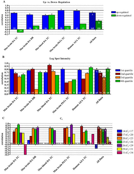 Analysis of data correlation categorized by direction of regulation, spot intensity, and cycle threshold. Correlation of microarray and qPCR data as it relates to (A) direction of regulation, (B) Log (spot intensity), and (C) cycle threshold. Spot intensity data was binned by quartiles and thus, as the intensities from each experiment differed slightly, actual intensities are not indicated in the legend. Asterisks indicate a statistically significant correlation of array and qPCR data (p