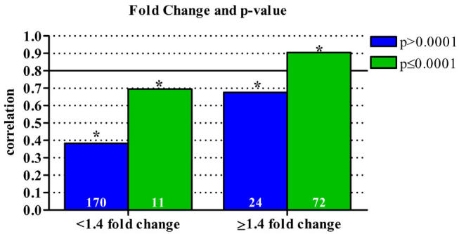 Combined effects of array fold change and p-value on data correlation. Correlation of microarray and qPCR data as it relates to both array fold change and p-value. Analyses of the combined data set of