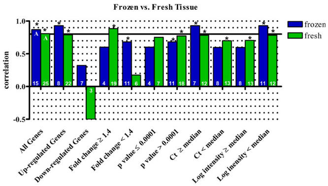 Correlation of <t>microarray</t> and qPCR data from fresh vs. frozen tissue. Correlation of microarray and qPCR results based on data from RNA extracted from fresh mouse brains in the DA TC and DR versus the use of RNA extracted from flash frozen brains in the PbTx TC. While minor differences were observed depending on the data set used, one data set did not consistently yield higher correlations. It does not appear that the use of frozen tissue, rather than fresh, appreciably influences the observed correlations with qPCR data. Asterisks indicate a statistically significant correlation (p
