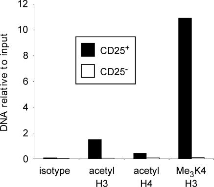 Increased Histone Acetylation and K4 Trimethylation in CD25 + CD4 + Tregs ChIP assays were performed with CD25 + CD4 + Tregs (filled bars) and conventional CD25 − CD4 + T cells (open bars) sorted from spleens and LNs pooled from 20 male BALB/c mice. DNA fragments binding to acetylated or trimethylated histones were immunoprecipitated using antibodies directed against acetylated histone H3, acetylated histone H4, or trimethylated histone H3 at position K4. A rabbit isotype immunoglobulin G (IgG) served as control. Precipitated DNA was quantified by real-time PCR with primers specific for the differentially methylated region of the foxp3 locus. Sample PCR products were set in relation to input DNA. One representative experiment out of two individual experiments is shown.