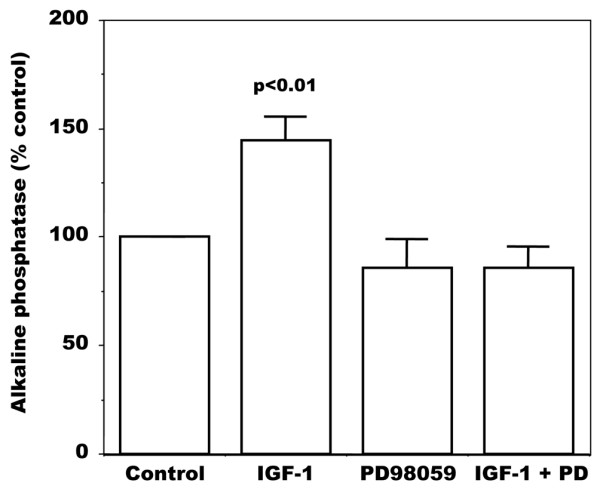 Effect of insulin-like growth factor (IGF)-1 on alkaline phosphatase activity in osteoarthitis (OA) osteoblasts. Cells were grown to confluence and incubated overnight in serum free medium. Cells were then exposed to 50 nM 1,25(OH) 2 D 3 in Ham <t>F12/DMEM</t> media containing 2% charcoal-treated <t>FBS</t> and in the presence or not of 50 ng/ml IGF-1 with or without 10 μM PD98059 (PD). Results are expressed as the mean ± SEM of control values without IGF-1 for 6 OA osteoblast preparations.