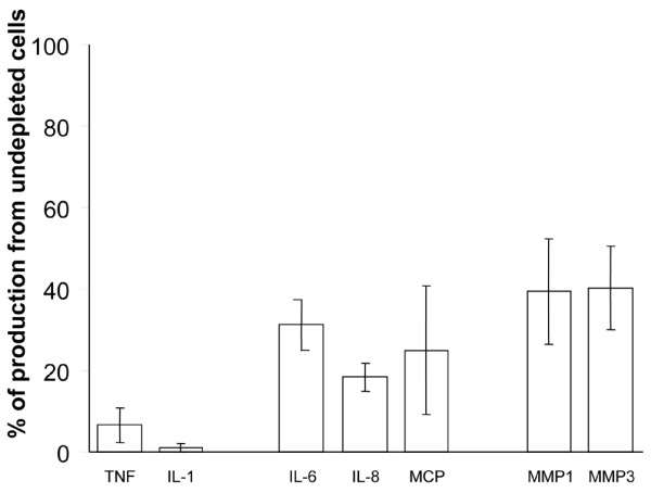 Effect of macrophage depletion on cytokine and matrix metalloproteinase (MMP) production in osteoarthritis (OA) synovial cells. OA cultures of synovial cells were either left intact or macrophage-depleted, as described in Materials and methods. Cells were left to adhere for 24 hours before the supernatants were removed for enzyme-linked immunosorbent assay analysis of cytokines and MMPs. Data are expressed as the percentage of cytokine/MMP production in the depleted culture as compared with the undepleted one. The standard error of the mean is given ( n = 7–9). IL, interleukin; MCP, monocyte chemoattractant protein; TNF, tumour necrosis factor.