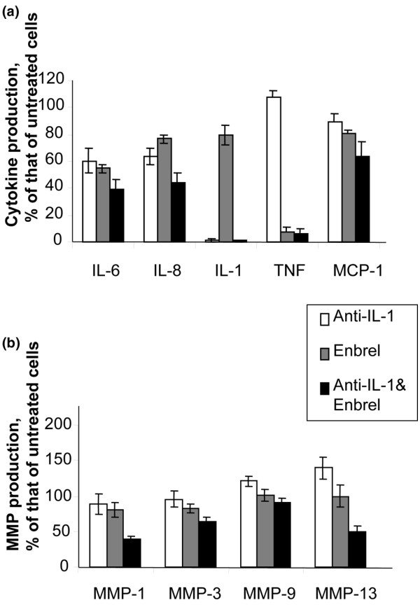 Effect of neutralisation of tumour necrosis factor (TNF)-α and/or interleukin (IL)-1 on cytokine and matrix metalloproteinase (MMP) production in osteoarthritis synovial cells. In these experiments, 2 × 10 6 cells per well were plated into 4 wells on a 24-well plate in 1 ml of RPMI 1640 supplemented with 10% foetal calf serum. The cells in these 4 wells were left untreated, incubated with the p75 TNF-soluble receptor-immunoglobulin fusion protein etanercept (Enbrel), incubated with a neutralising anti-IL-1β antibody, or incubated with a combination of etanercept and anti-IL-1β, as described in Materials and methods. After incubation for 48 hours, the supernatants were removed for enzyme-linked immunosorbent assay analysis of various cytokines (a) and MMPs (b) . The data are expressed as percentage of the production of untreated cells, and the standard error of the mean is given ( n = 6–7).