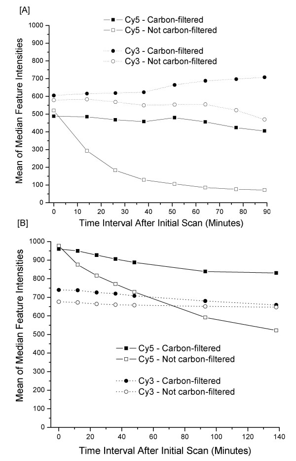 Dramatic improvement of Cy5 fluorescence stability as a result of ozone depletion. Pairs of microarrays printed in-house [A] or printed by Agilent Technologies [B] were hybridized and initially scanned immediately after washing in the carbon-filtered lab. One of each of the pairs of slides was then moved to an environment in which ozone was not removed by carbon filtration (ozone ~25 ppb for the in-house produced slide and ~10 ppb for the Agilent slide). The remaining slide remained in the ozone controlled microarray laboratory (ozone ~2–4 ppb). The slides were then alternately rescanned 6 times. The data show the rapid decline in Cy5 feature intensities as early as 13 minutes in the non-ozone controlled environment. It should be noted that the