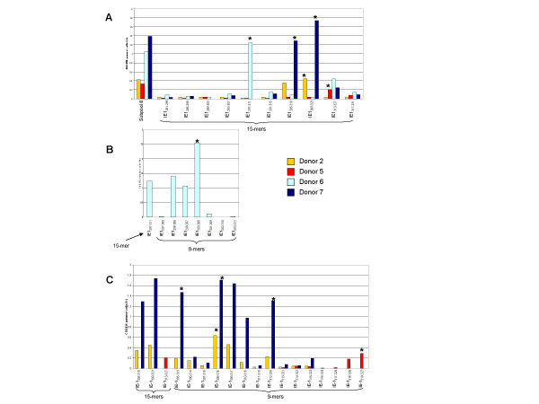 Identification of CMV pp65 15-mer and nanomer epitopes from peptide subpool 8 that were reactive with CD8+ T cells . Testing of IE-1 15-mers from subpool 8 against cells from donor 2 (gold bar), donor 5 (red bar), donor 6 (light blue bar), and donor 7 (navy blue bar) revealed that the peptide IE-1 297–311 was reactive with donor 6, IE-1 305–319 was reactive with donor 7, IE-1 309–323 was reactive with donors 2 and 6, and IE-1 313–327 was reactive with donor 5 (Panel A). Testing of the 6 nanomers overlapping IE-1 297–311 against cells from donor 6 revealed that IE-1 300–308 was the dominant nanomer (Panel B). Testing of the nanomers spanning the overlapping 15-mers IE-1 305–319 , IE-1 309–323 , and IE-1 313–327 against <t>PBMCs</t> from donors 2, 5, and 7 identified 4 nanomers that were reactive with CD8+ T cells: IE-1 305–313 , IE-1 308–316 , IE-1 312–320 and IE-1 319–327 , (Panel C).