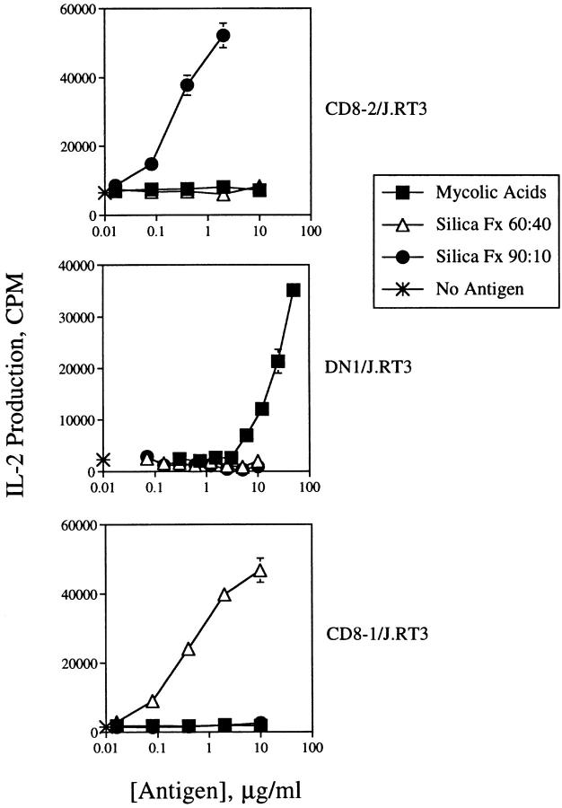 Lipid antigen specificity of J.RT3/α/β TCR transfectants. CD8-2/J.RT3 (top), DN1/J.RT3 (middle), or CD8-1/J.RT3 (bottom) transfectants (10 5 /well) were cultured in triplicate for 24 h in the presence of PMA (10 ng/ml) and CD1 + monocytes (5 × 10 4 /well) with no antigen (asterisk), or with a titration of M. tuberculosis <t>H37Ra</t> mycolic acids (▪), silica fraction 60:40 (▵), or silica fraction 90:10 (•). To measure IL-2 production by the transfectants, an aliquot of the supernatants was removed and diluted 1:4 with medium. HT-2 cells (5 × 10 3 /well) were added to the supernatants and cultured for 16–24 h. [ 3 H]Thymidine was added during the final 5–6 h culture, after which the plates were harvested and [ 3 H]thymidine incorporation measured with a liquid scintillation counter. Results are expressed as the mean cpm ± SD of triplicate cultures.