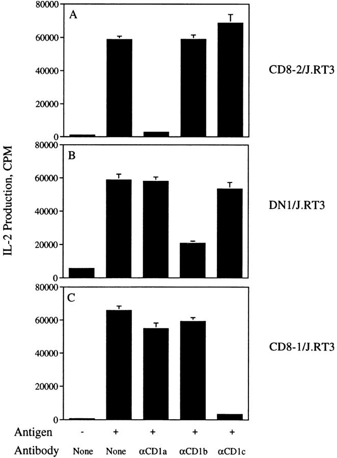 CD1 specificity of J.RT3/α/β TCR transfectants. CD8-2/ J.RT3 (A), DN1/J.RT3 (B), or CD8-1/J.RT3 (C) transfectants (10 5 / well) were cultured in triplicate for 24 h in the presence of PMA (10 ng/ml) and CD1 + monocytes (5 × 10 4 /well) with no antigen, or with 50 μg/ml M. tuberculosis H37Ra mycolic acids (DN1/J.RT3), 1 μg/ml silica fraction 60:40 (CD8-1/J.RT3), or 1 μg/ml silica fraction 90:10 (CD8-2/ J.RT3). Cultures with antigen were set up with or without the following mAbs at a final concentration of 20 μg/ml: 10H3.9.3 (anti-CD1a), BCD1b3.1 (anti-CD1b), or F10/21A3.8 (anti-CD1c). IL-2 production was measured as described for Fig. 3 . Results are expressed as the mean cpm ± SD of triplicate cultures.
