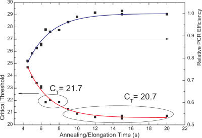 The C T value as a function of annealing/elongation time is shown in red. This demonstrated that the Taqman PCR system can be run with an annealing/elongation step of 10 s. Even with this step as short as 6.5 s, the PCR performance is not significantly affected. This PCR system is then capable of running a complete 50 cycle PCR protocol in 7 min and 25 s inclusive of a 20 s hot start.