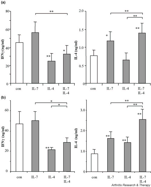 <t>IFN-γ</t> and IL-4 production of CD3/CD28 costimulated naive CD4 + T cells from rheumatoid arthritis patients ( n = 9) differentiated during (a) 5-day cultures or (b) 10-day cultures in the presence of IL-7, of IL-4, or of IL-7 and IL-4. Cytokine production of differentiated cells was analyzed upon ionomycin/phorbol myristate acetate restimulation for 24 hours. * P