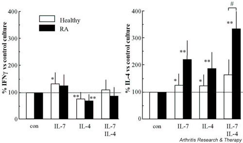 The production of IFN-γ and IL-4 by CD3/CD28 costimulated naive CD4 + T cells from healthy controls ( n = 9, white bars) and rheumatoid arthritis (RA) patients ( n = 9, black bars) differentiated during 10 days of culture in the presence of IL-7, of IL-4 or of IL-7 and IL-4. Cytokine production of differentiated cells was analyzed upon ionomycin/phorbol myristate acetate restimulation for 24 hours. Values are expressed as percentages of cytokine levels produced in the absence of exogenously added cytokines (control values set at 100% for RA patients and controls, respectively, were 47.1 ± 12 ng/ml versus 37.1 ± 5.7 ng/ml for IFN-γ, and 0.89 ± 0.21 ng/ml versus 0.95 ± 0.15 ng/ml for IL-4; not significantly different). # P