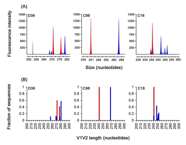 V1V2 length polymorphism analysis . The HIV-1 Env V1V2 region incorporating a 6-carboxy-fluorescien fluorophore was amplified by PCR from genomic DNA of HIV-1 infected PBMC and subjected to GeneScan analysis, as described in the Methods and elsewhere [41, 56]. (A) GeneScan sample files generated from amplified products. (B) Fraction of sequences with a given V1V2 nucleotide length, which was calculated from GeneScan sample files. Peaks and bars shown in red represent V1V2 amplimers from early viruses, and peaks and bars shown in blue represent V1V2 amplimers from late viruses. Similar results were obtained in two independent experiments.